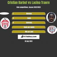 Cristian Barbut vs Lacina Traore h2h player stats