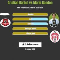 Cristian Barbut vs Mario Rondon h2h player stats