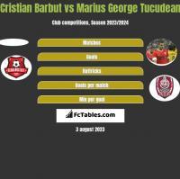 Cristian Barbut vs Marius George Tucudean h2h player stats