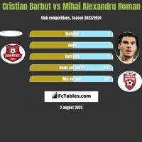 Cristian Barbut vs Mihai Alexandru Roman h2h player stats