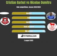 Cristian Barbut vs Nicolao Dumitru h2h player stats