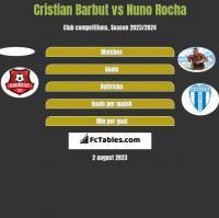 Cristian Barbut vs Nuno Rocha h2h player stats
