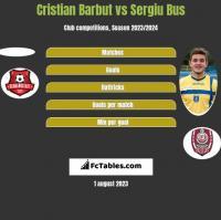 Cristian Barbut vs Sergiu Bus h2h player stats