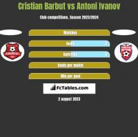 Cristian Barbut vs Antoni Ivanov h2h player stats