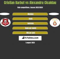 Cristian Barbut vs Alexandru Cicaldau h2h player stats