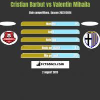 Cristian Barbut vs Valentin Mihaila h2h player stats