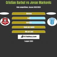 Cristian Barbut vs Jovan Markovic h2h player stats