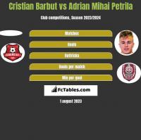 Cristian Barbut vs Adrian Mihai Petrila h2h player stats