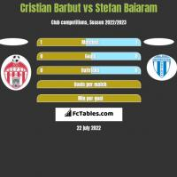 Cristian Barbut vs Stefan Baiaram h2h player stats