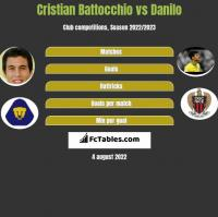 Cristian Battocchio vs Danilo h2h player stats