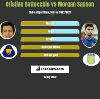 Cristian Battocchio vs Morgan Sanson h2h player stats