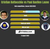 Cristian Battocchio vs Paul Bastien Lasne h2h player stats
