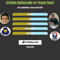 Cristian Battocchio vs Yoann Court h2h player stats