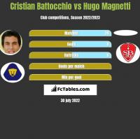 Cristian Battocchio vs Hugo Magnetti h2h player stats