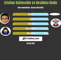 Cristian Battocchio vs Ibrahima Diallo h2h player stats