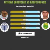 Cristian Benavente vs Andrei Girotto h2h player stats