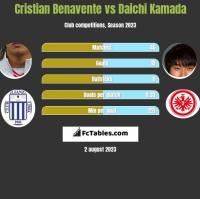 Cristian Benavente vs Daichi Kamada h2h player stats