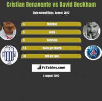 Cristian Benavente vs David Beckham h2h player stats