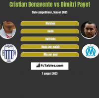 Cristian Benavente vs Dimitri Payet h2h player stats