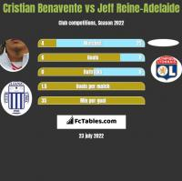 Cristian Benavente vs Jeff Reine-Adelaide h2h player stats