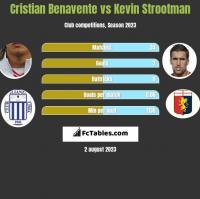 Cristian Benavente vs Kevin Strootman h2h player stats