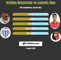 Cristian Benavente vs Ludovic Blas h2h player stats