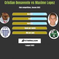 Cristian Benavente vs Maxime Lopez h2h player stats