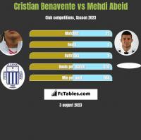 Cristian Benavente vs Mehdi Abeid h2h player stats