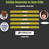Cristian Benavente vs Rene Krhin h2h player stats
