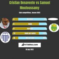 Cristian Benavente vs Samuel Moutoussamy h2h player stats