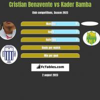 Cristian Benavente vs Kader Bamba h2h player stats