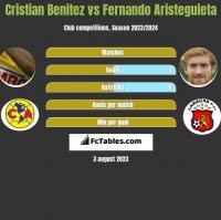 Cristian Benitez vs Fernando Aristeguieta h2h player stats