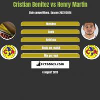 Cristian Benitez vs Henry Martin h2h player stats