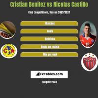 Cristian Benitez vs Nicolas Castillo h2h player stats
