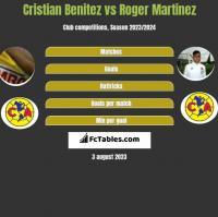 Cristian Benitez vs Roger Martinez h2h player stats