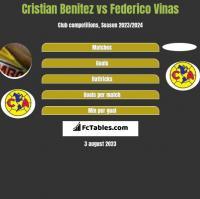 Cristian Benitez vs Federico Vinas h2h player stats
