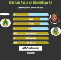 Cristian Borja vs Abdoulaye Ba h2h player stats