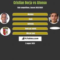 Cristian Borja vs Afonso h2h player stats