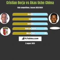 Cristian Borja vs Akas Uche Chima h2h player stats