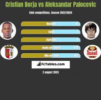 Cristian Borja vs Aleksandar Palocevic h2h player stats