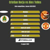 Cristian Borja vs Alex Telles h2h player stats