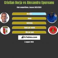 Cristian Borja vs Alexandru Epureanu h2h player stats