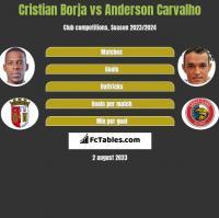 Cristian Borja vs Anderson Carvalho h2h player stats