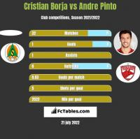 Cristian Borja vs Andre Pinto h2h player stats