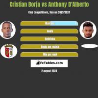 Cristian Borja vs Anthony D'Alberto h2h player stats