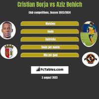 Cristian Borja vs Aziz Behich h2h player stats