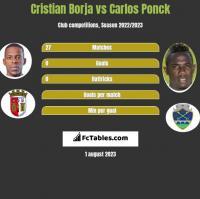 Cristian Borja vs Carlos Ponck h2h player stats