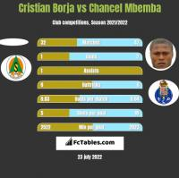 Cristian Borja vs Chancel Mbemba h2h player stats