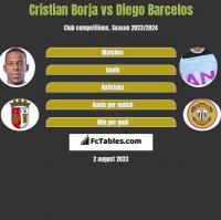 Cristian Borja vs Diego Barcelos h2h player stats