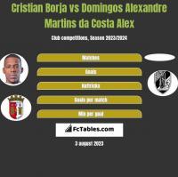 Cristian Borja vs Domingos Alexandre Martins da Costa Alex h2h player stats